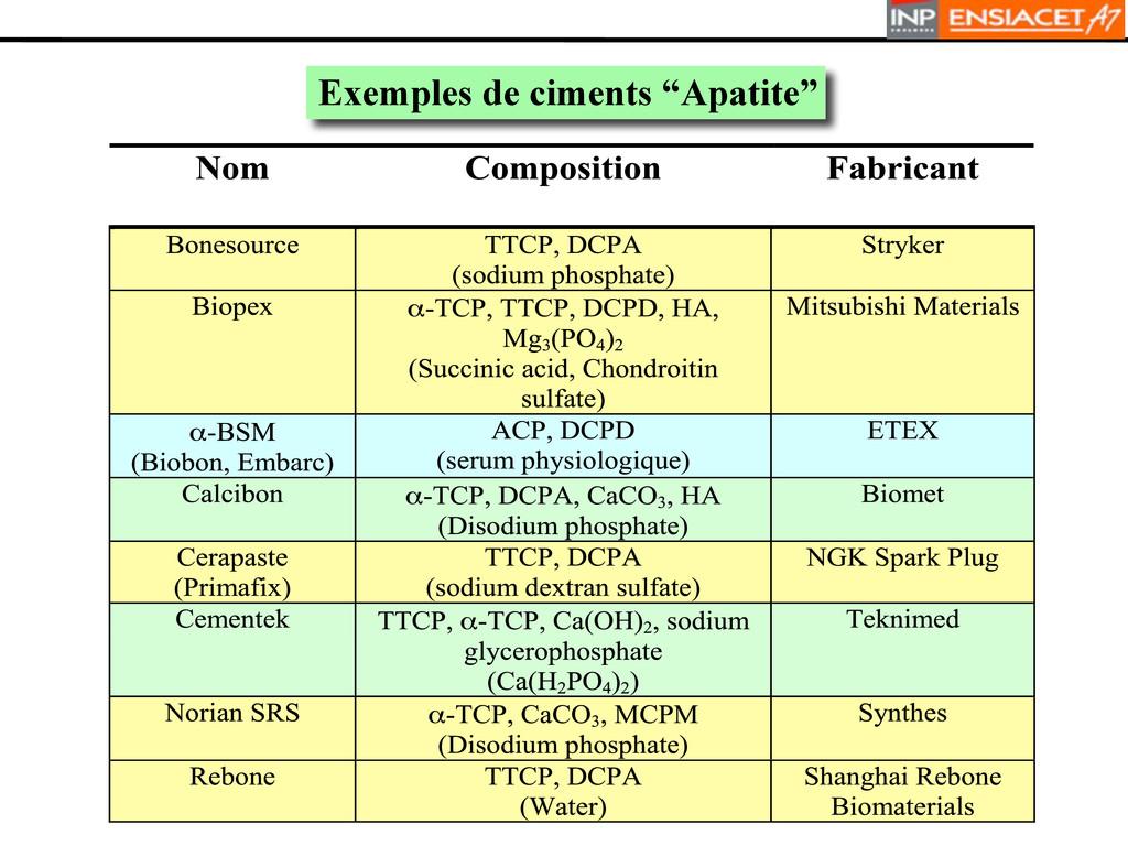 """Exemples de ciments """"Apatite"""" A"""