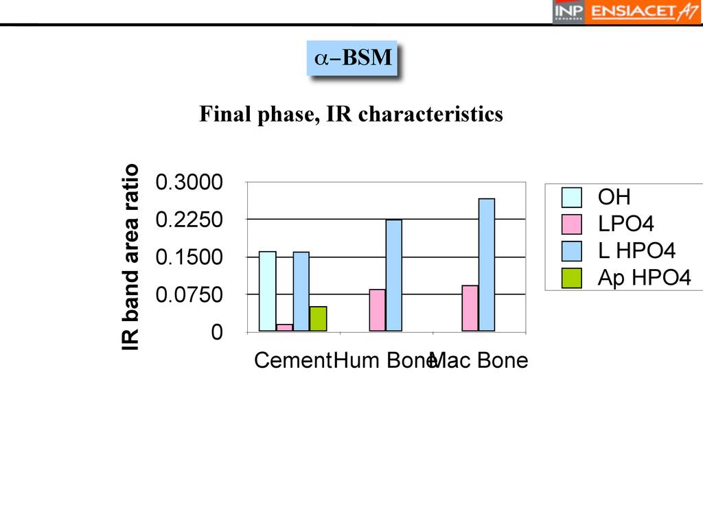 0 0.0750 0.1500 0.2250 0.3000 CementHum Bone Ma...