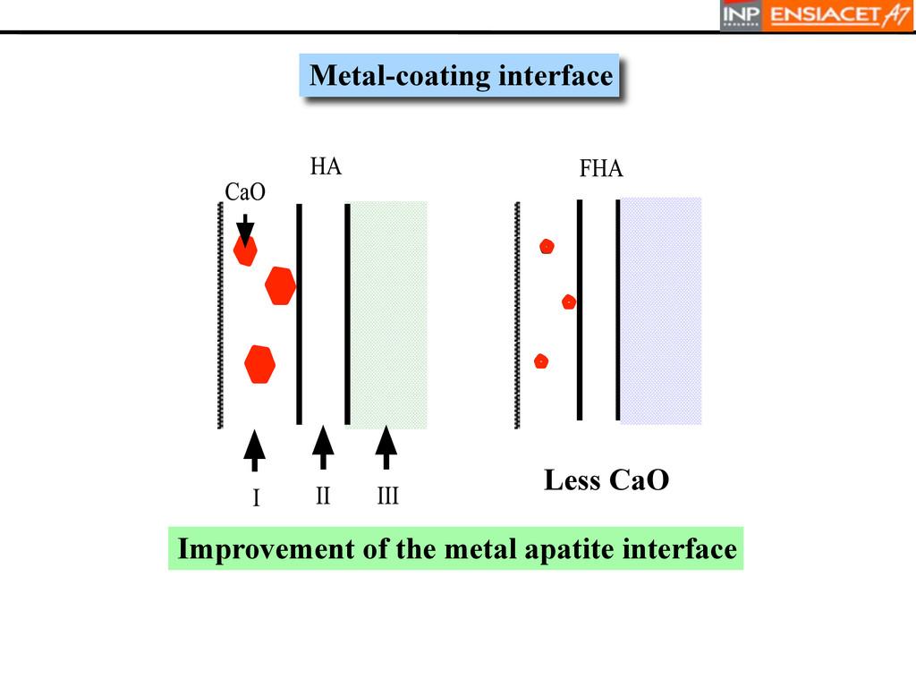 Metal-coating interface Improvement of the meta...