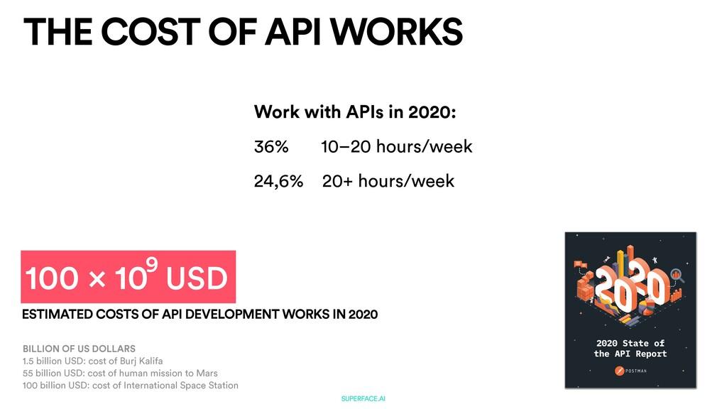 SUPERFACE.AI THE COST OF API WORKS SUPERFACE.AI...