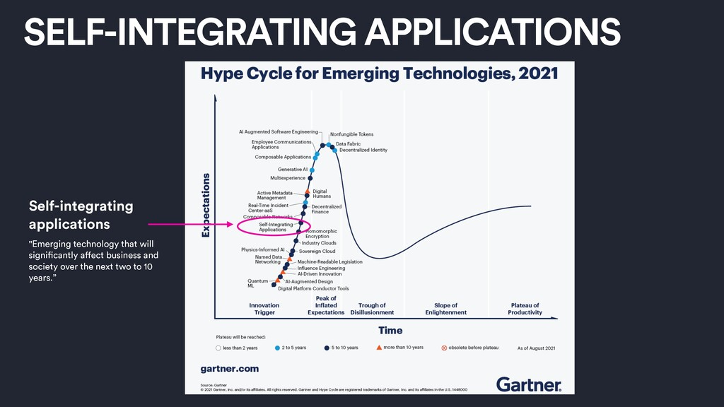 "SELF-INTEGRATING APPLICATIONS ""Emerging technol..."