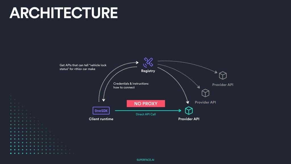 SUPERFACE.AI ARCHITECTURE Registry Provider API...