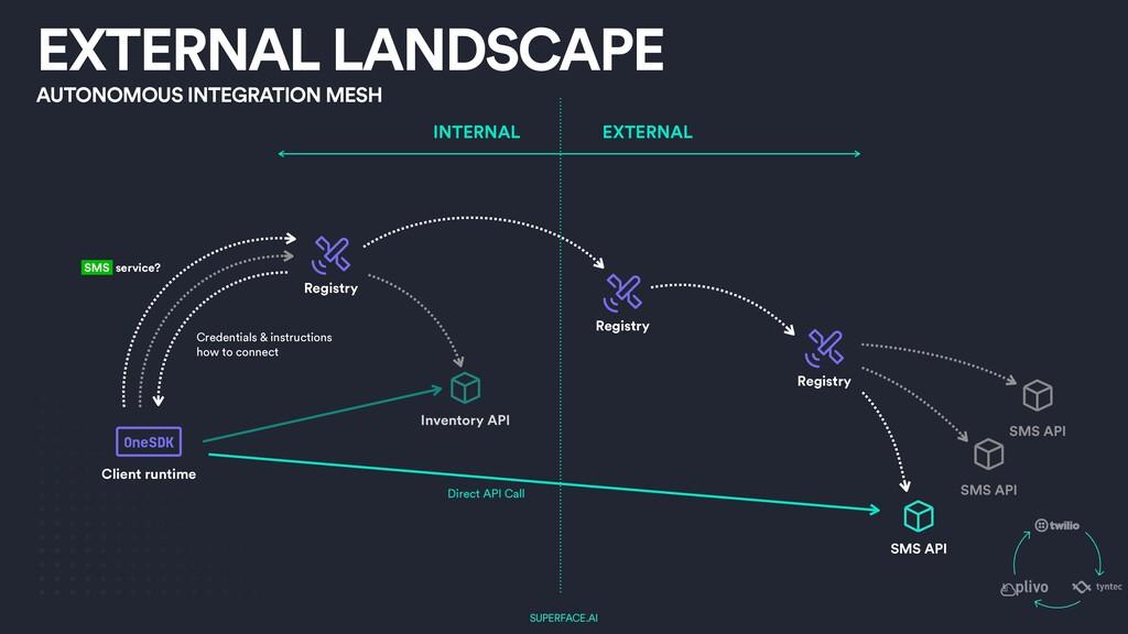 SUPERFACE.AI EXTERNAL LANDSCAPE Registry Invent...