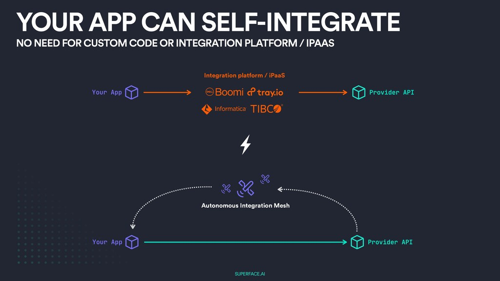 SUPERFACE.AI YOUR APP CAN SELF-INTEGRATE NO NEE...