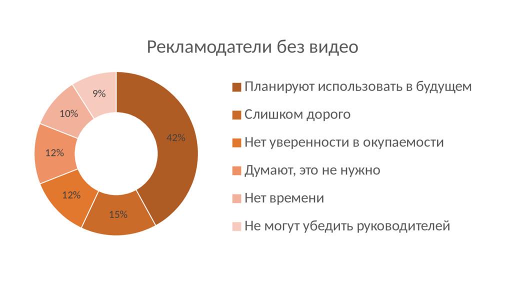 42% 15% 12% 12% 10% 9% Рекламодатели без видео ...