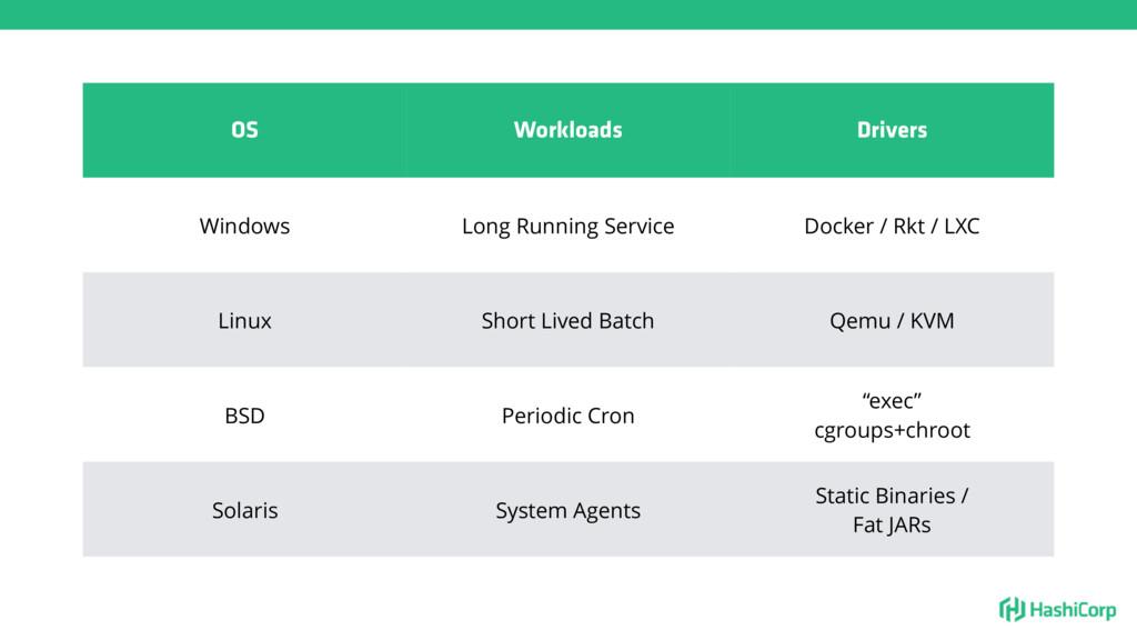 OS Workloads Drivers Windows Long Running Servi...