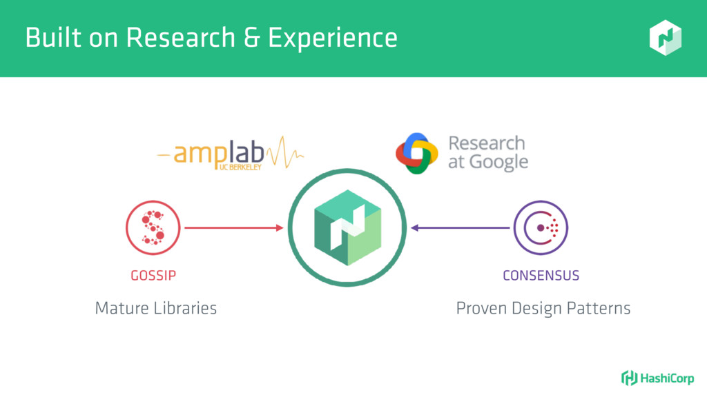 Built on Research & Experience GOSSIP CONSENSUS...