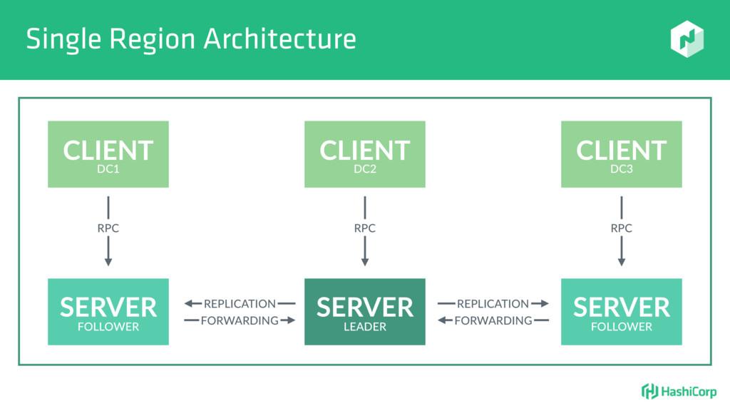 Single Region Architecture SERVER SERVER SERVER...