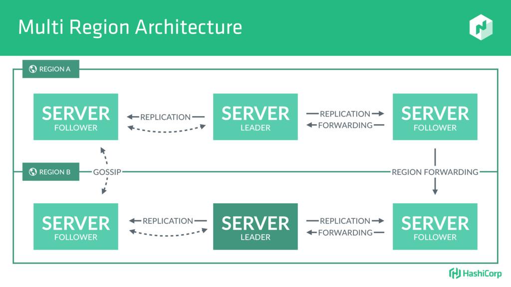Multi Region Architecture SERVER SERVER SERVER ...