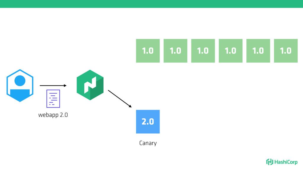 1.0 1.0 1.0 1.0 webapp 2.0 2.0 1.0 1.0 Canary