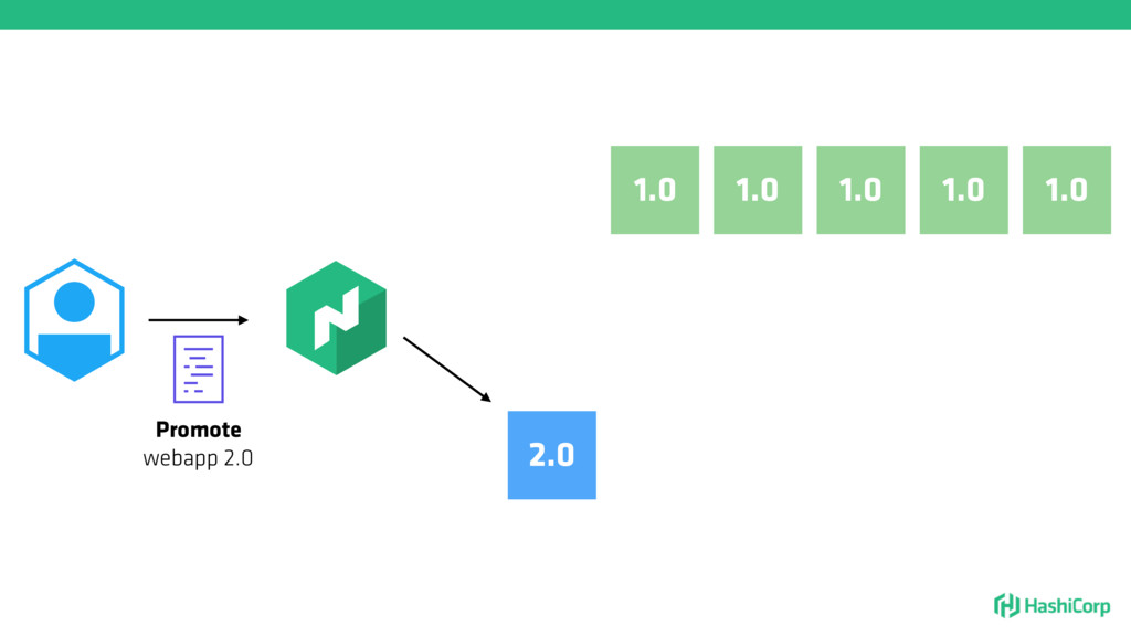 1.0 1.0 1.0 1.0 Promote webapp 2.0 2.0 1.0