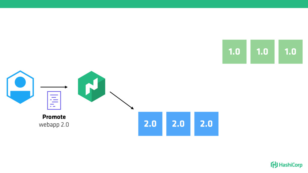 1.0 1.0 1.0 Promote webapp 2.0 2.0 2.0 2.0