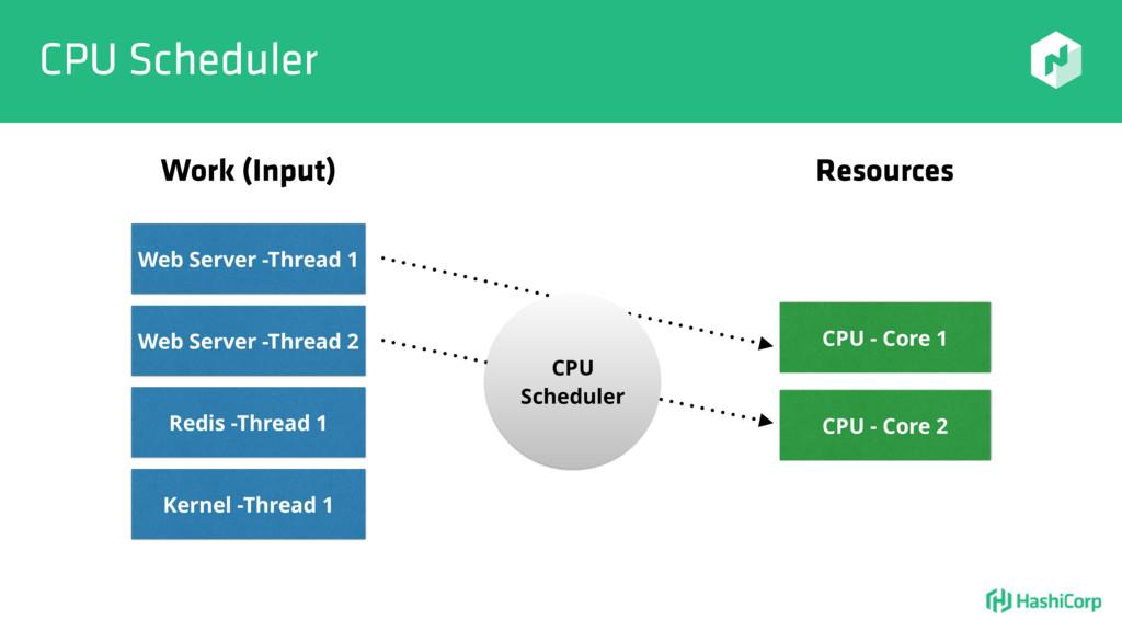 CPU Scheduler Web Server -Thread 1 CPU - Core 1...