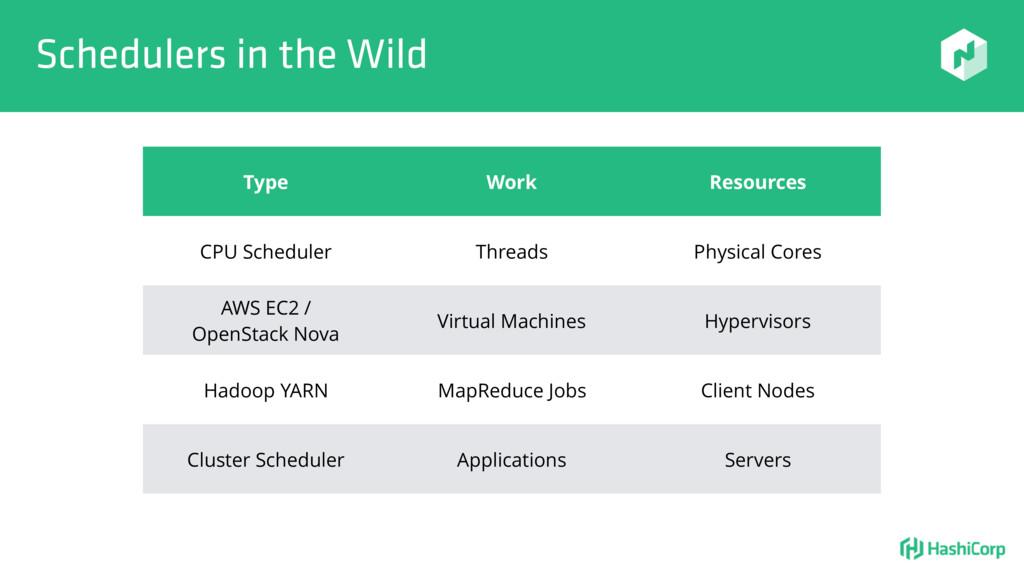 Schedulers in the Wild Type Work Resources CPU ...