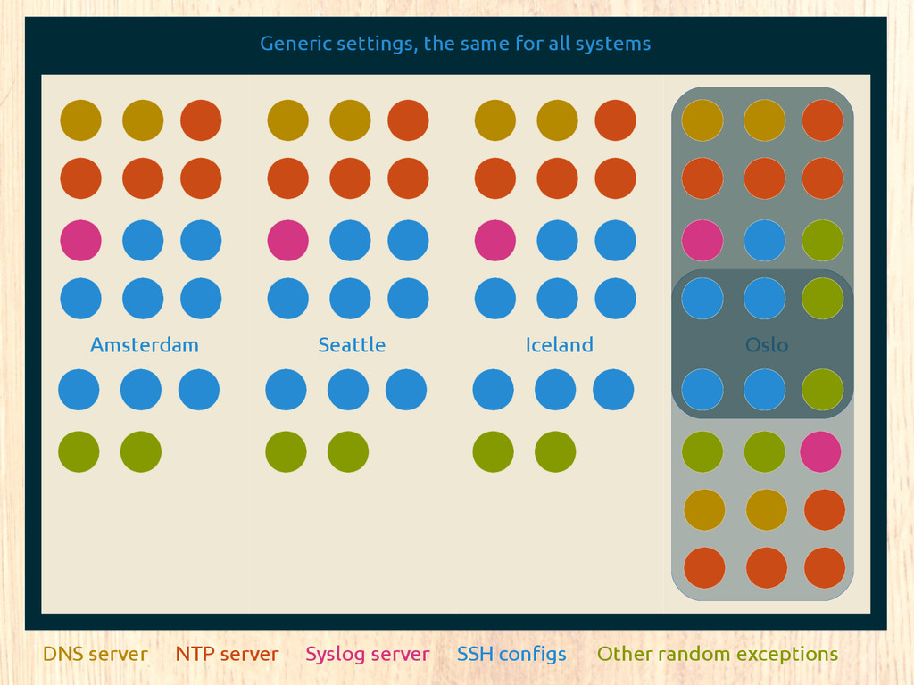 Generic settings, the same for all systems Amst...