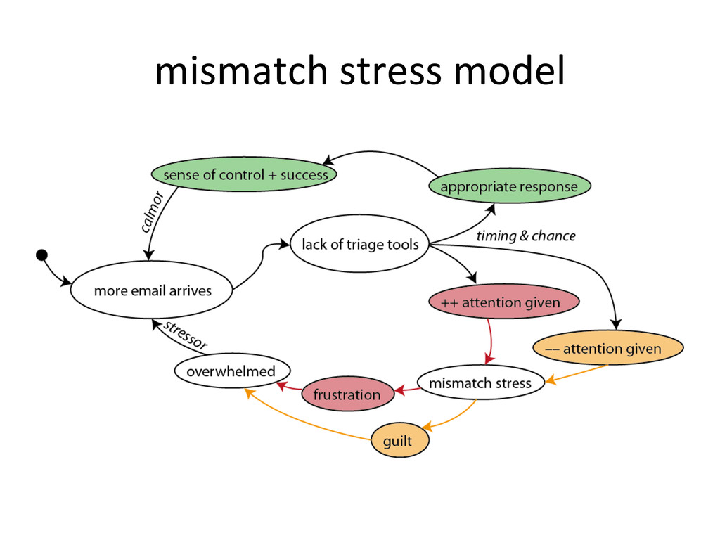 mismatch	