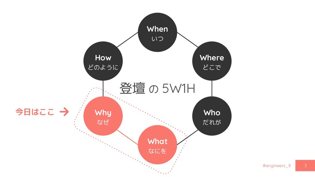 #engineers_lt 登壇 の 5W1H 3 When いつ Where どこで Who...