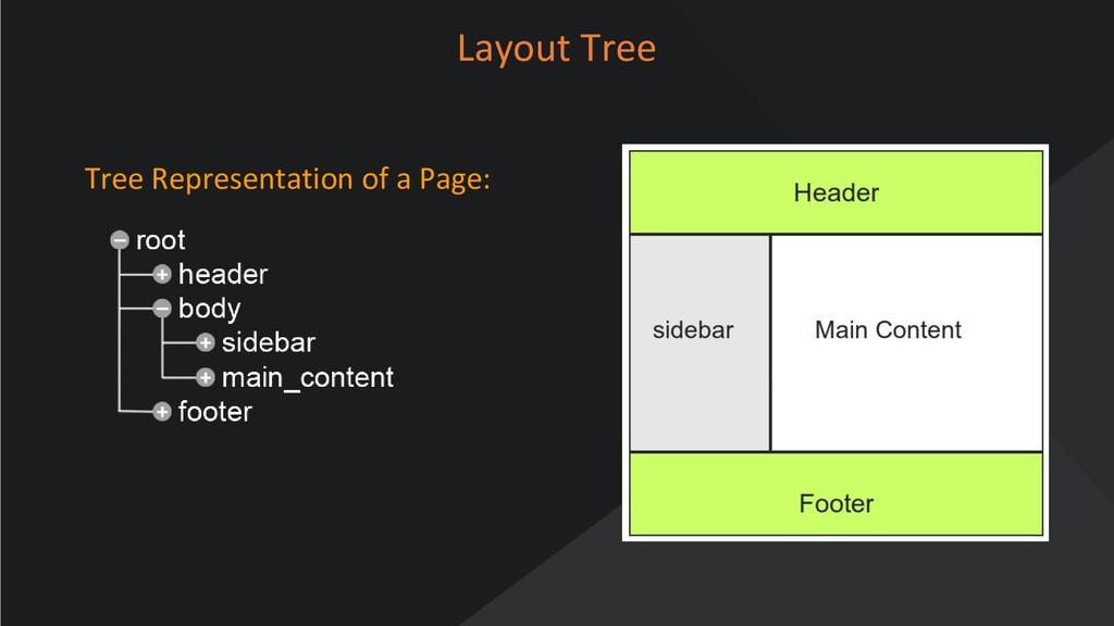 www.oroinc.com Layout Tree Tree Representation ...