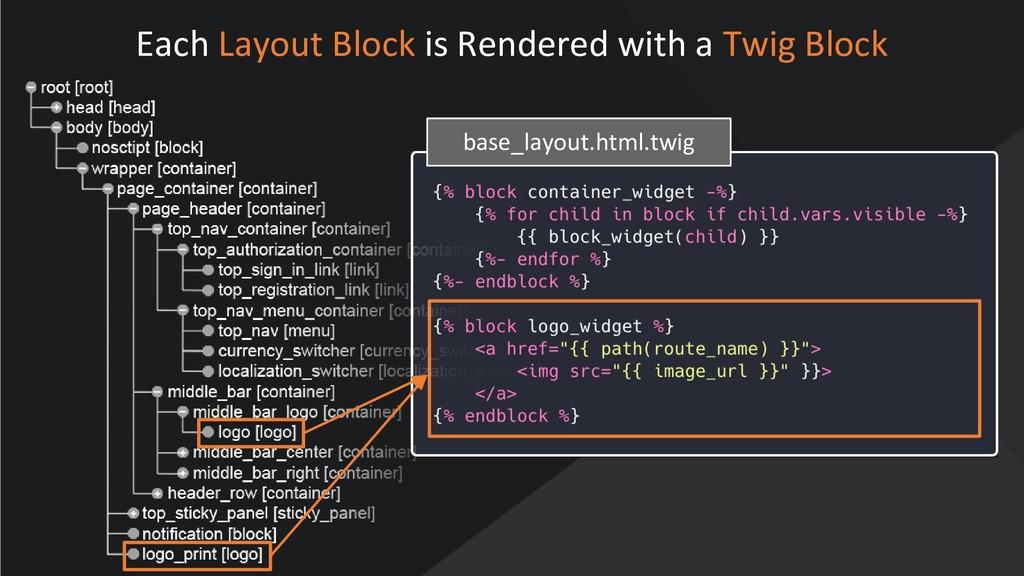 www.oroinc.com Each Layout Block is Rendered wi...