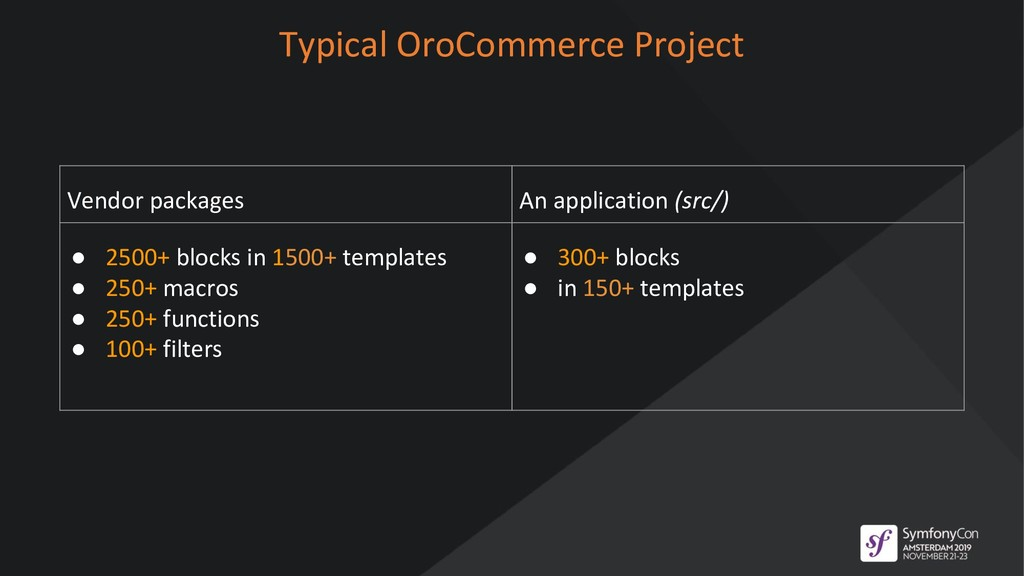 Typical OroCommerce Project Vendor packages An ...