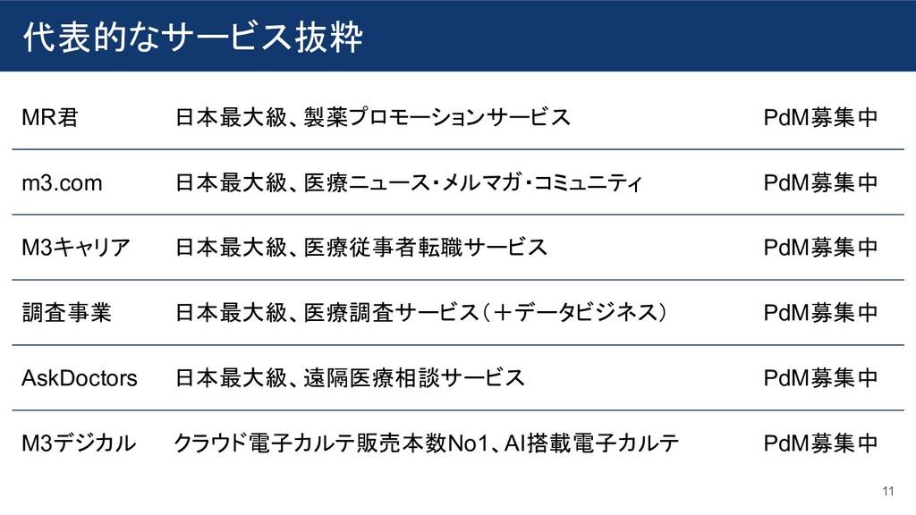 代表的なサービス抜粋 11 MR君 日本最大級、製薬プロモーションサービス PdM募集中 m3...