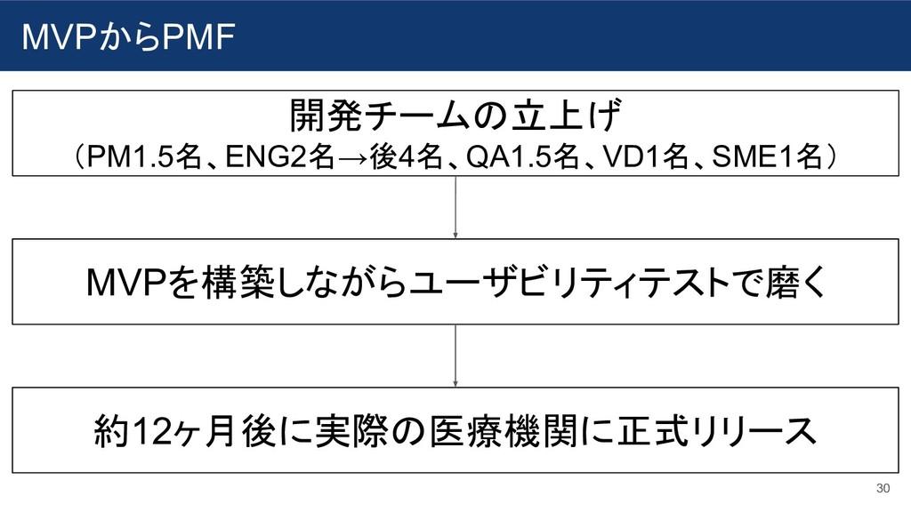 MVPからPMF 30 開発チームの立上げ (PM1.5名、ENG2名→後4名、QA1.5名、...