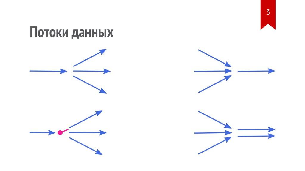 Потоки данных 3