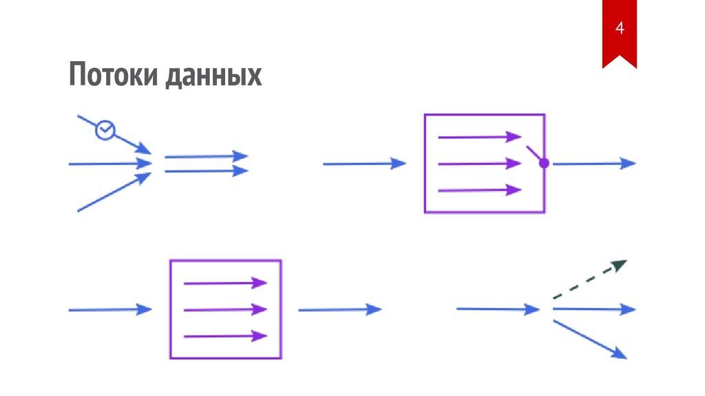 Потоки данных 4