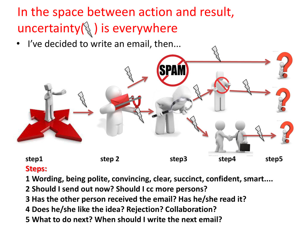 In the space between action and result, uncerta...