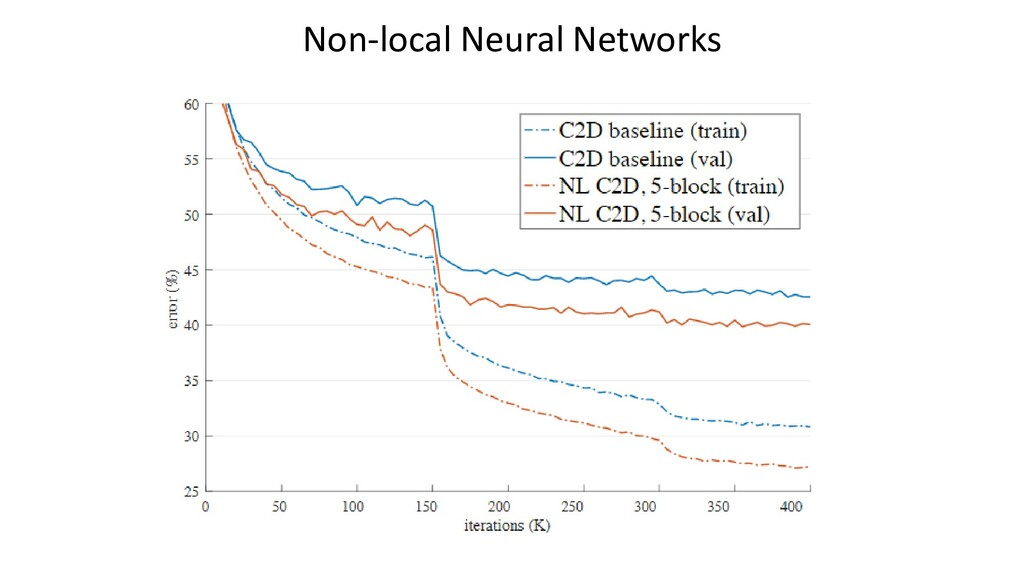 Non-local Neural Networks