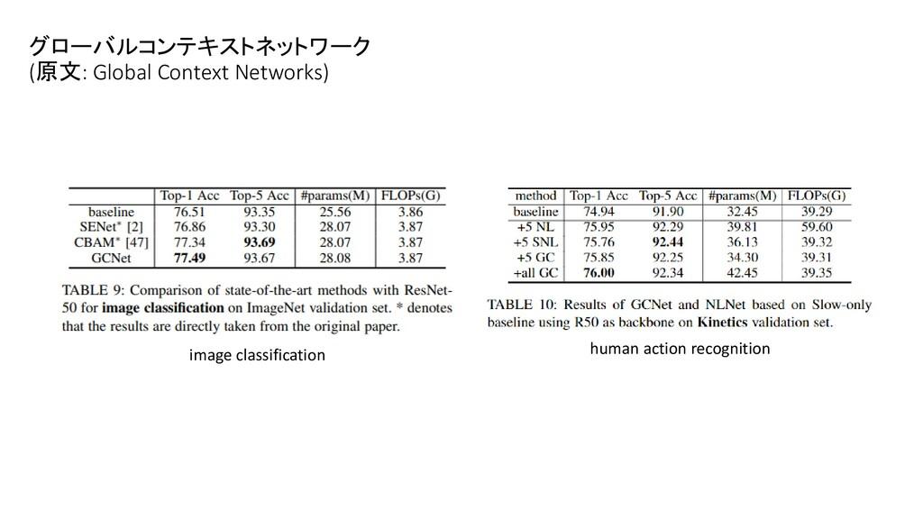 グローバルコンテキストネットワーク (原文: Global Context Networks)...