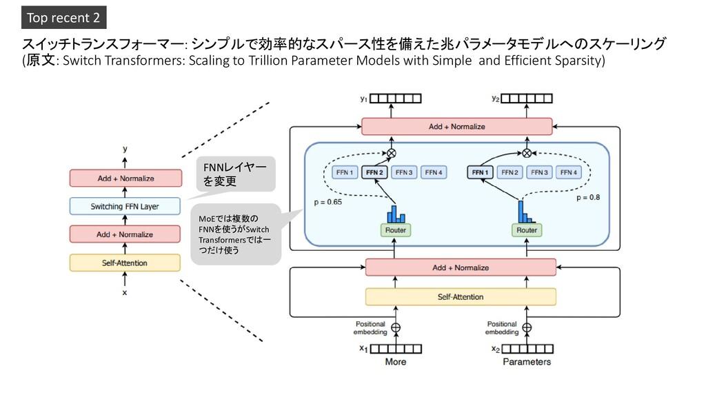 スイッチトランスフォーマー: シンプルで効率的なスパース性を備えた兆パラメータモデルへのスケー...
