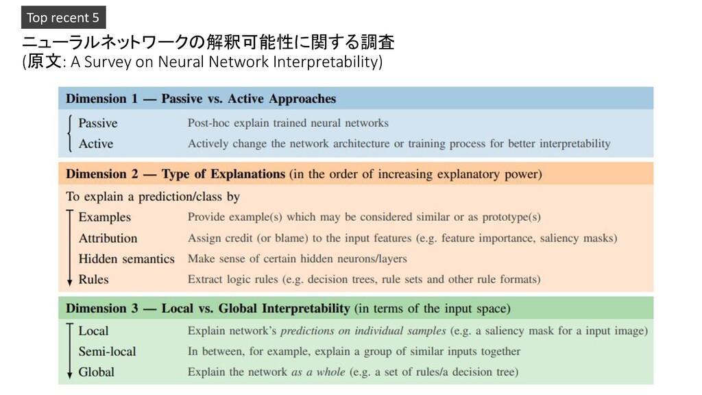 ニューラルネットワークの解釈可能性に関する調査 (原文: A Survey on Neural...