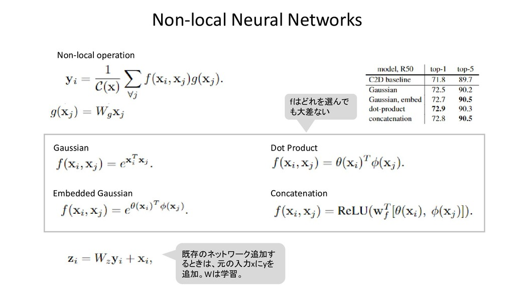 Non-local Neural Networks Gaussian Embedded Gau...
