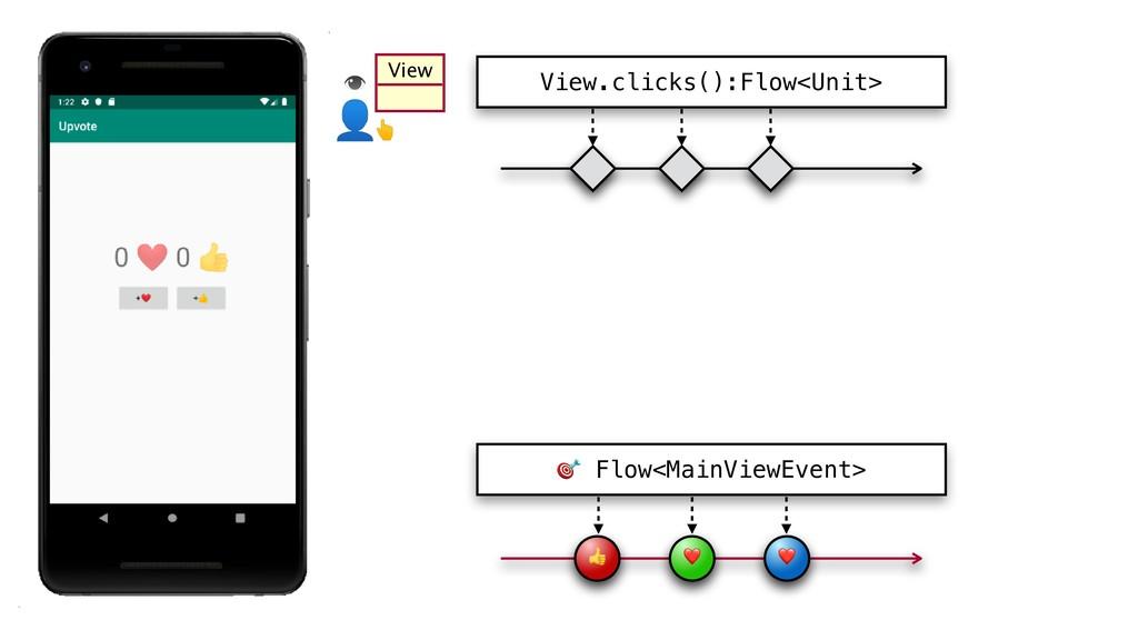 ❤ ❤ View.clicks():Flow<Unit> View  Flow<MainVi...