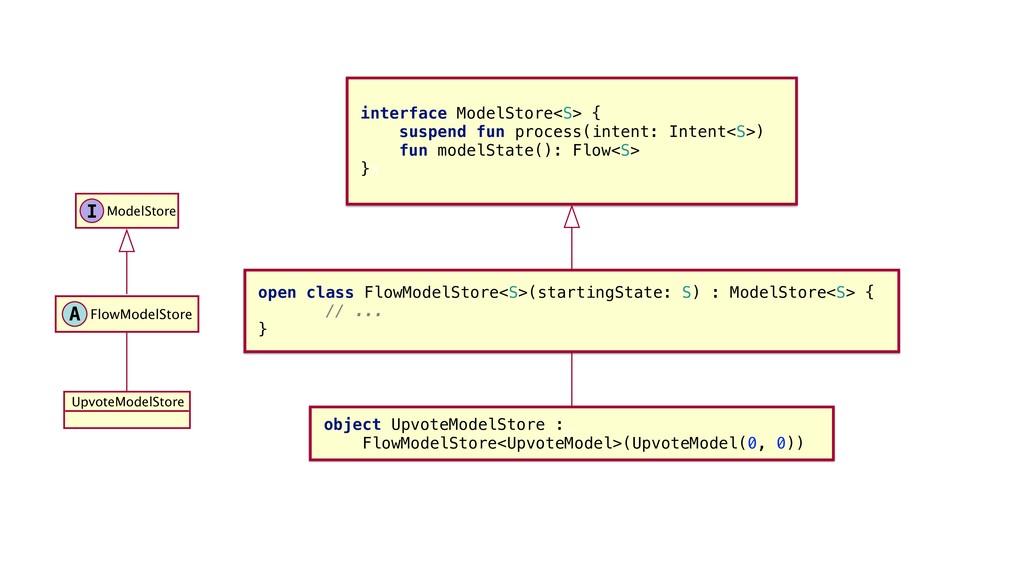 interface_ModelStore<S>_{ suspend fun process(i...