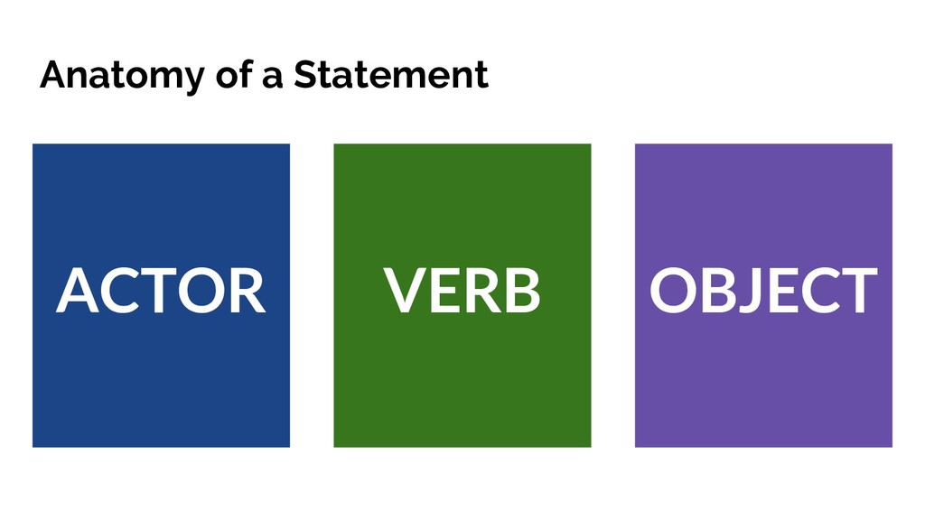 Anatomy of a Statement ACTOR VERB OBJECT