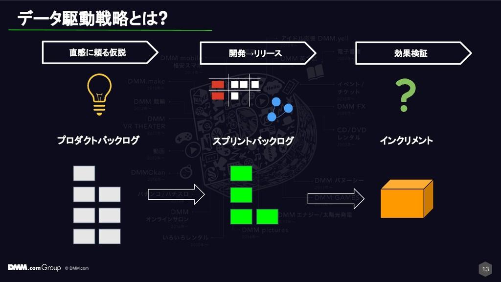 © DMM.com 13 スプリントバックログ インクリメント 開発→リリース 効果検証 プロ...
