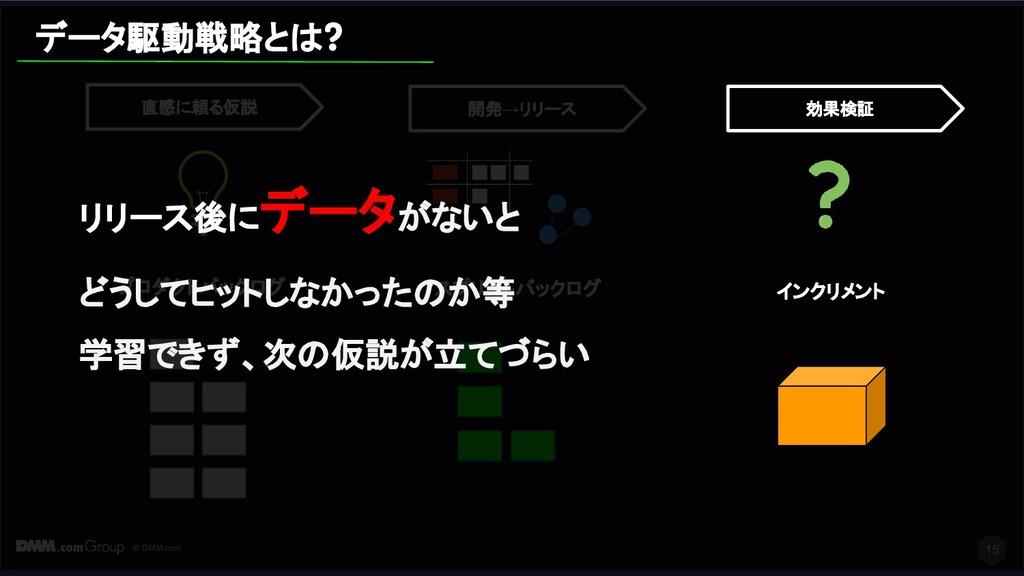 © DMM.com 15 スプリントバックログ 開発→リリース プロダクトバックログ 直感に頼...