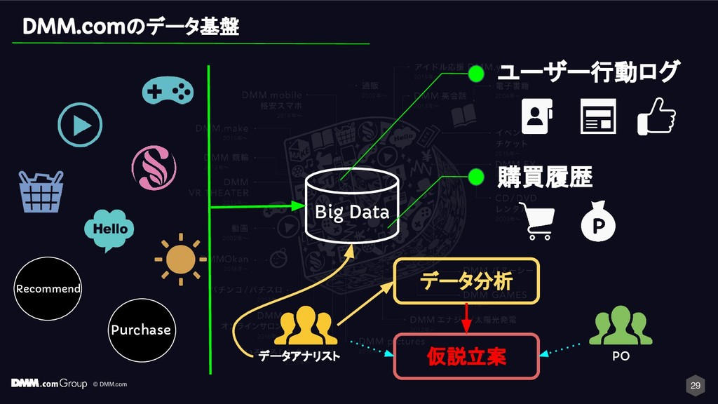 © DMM.com Big Data Purchase Recommend 29 ユーザー行動...