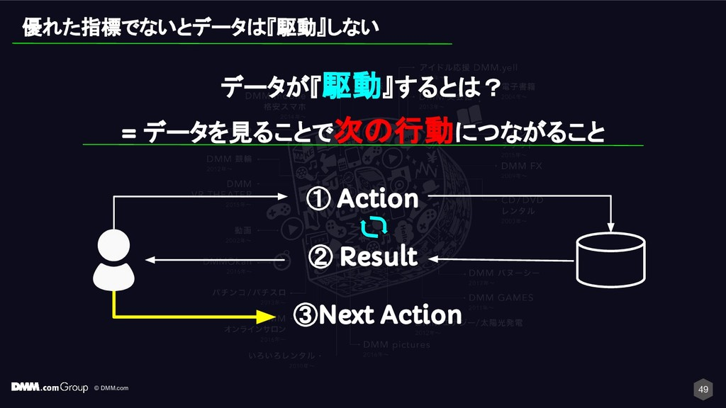 © DMM.com ① Action ② Result ③Next Action 49 優れた...