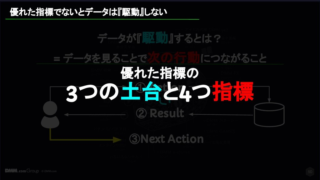 © DMM.com ① Action ② Result ③Next Action 50 データ...