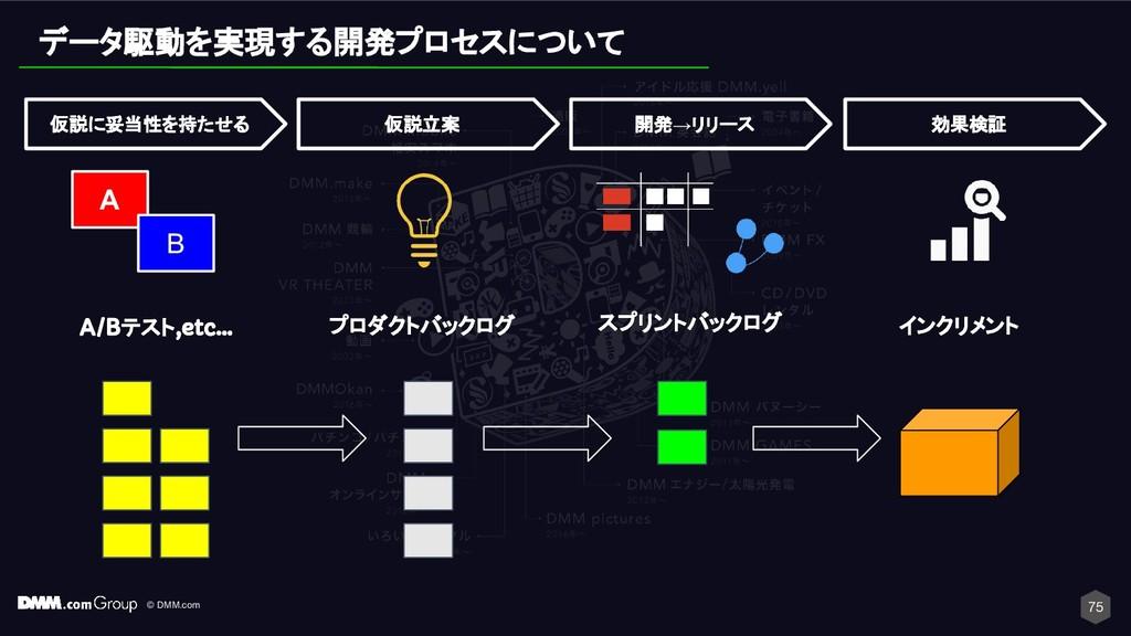 © DMM.com 75 スプリントバックログ インクリメント 開発→リリース 効果検証 デー...