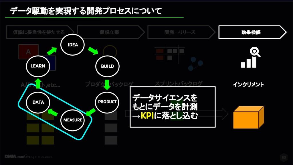 © DMM.com スプリントバックログ 開発→リリース プロダクトバックログ 仮説に妥当性を...