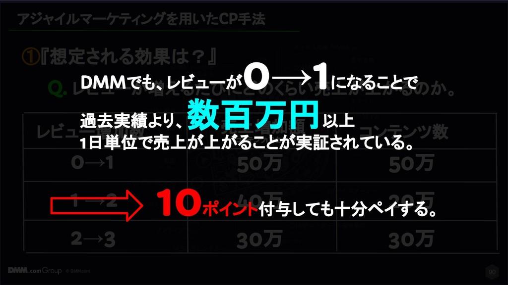 © DMM.com アジャイルマーケティングを用いたCP手法 90 ①『想定される効果は?』 ...