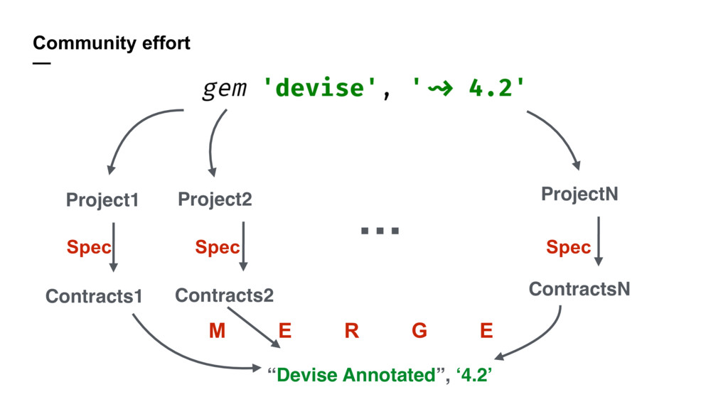 Community effort — Project1 Project2 … ProjectN...