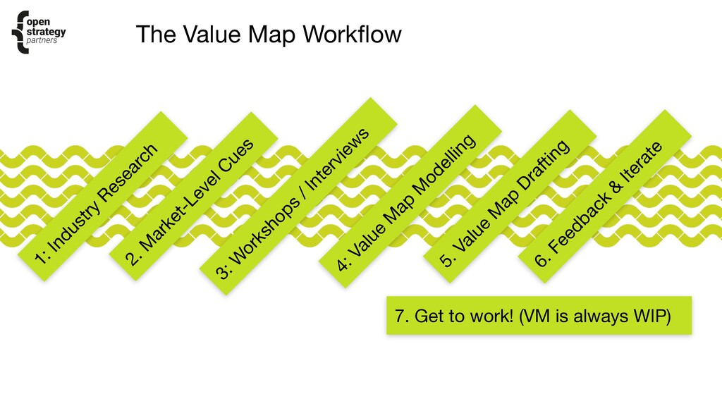 The Value Map Workflow 7. Get to work! (VM is a...