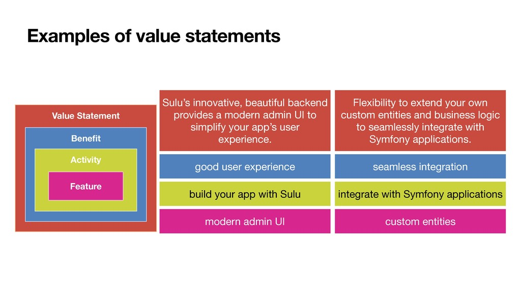 Examples of value statements Value Statement Be...