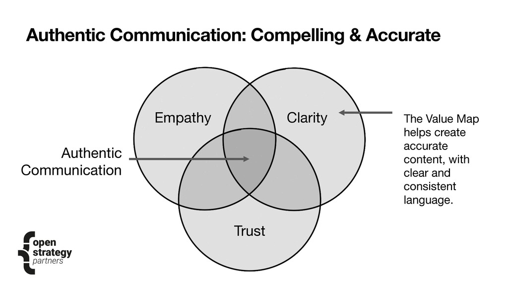 Authentic Communication: Compelling & Accurate ...
