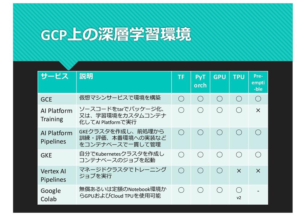 GCP上の深層学習環境 サービス 説明 TF PyT orch GPU TPU Pre- em...